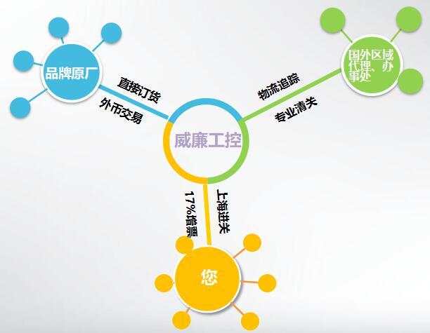 上海煥堯機電設備有限公司