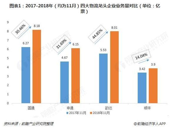 2018年物流行业市场竞争格局与发展趋势分析 顺丰业务、服务质量突出!【组图】